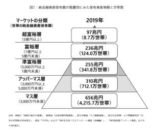 2019_純金融資産の有無野村総研様資料