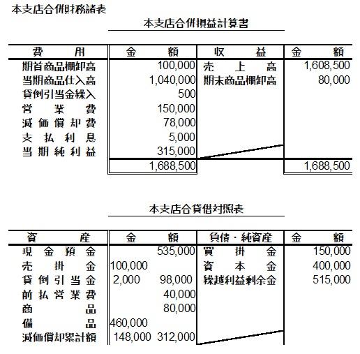 本支店合併財務諸表